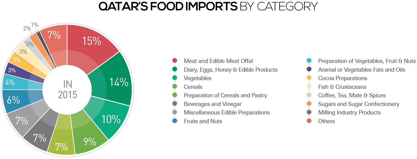 qatar's food imports by category